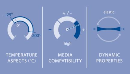 Elastomers - FKM Parameters