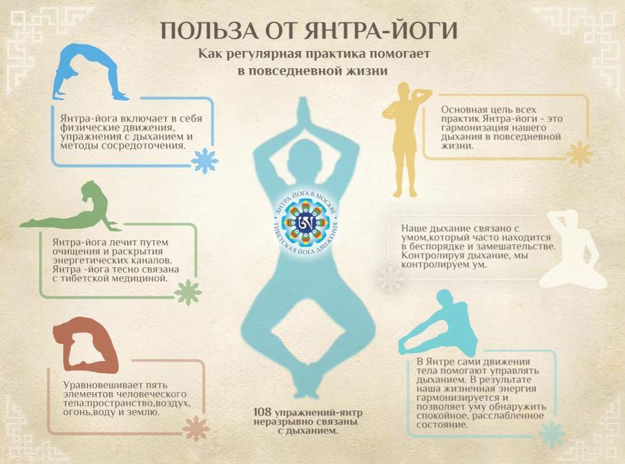 Упражнения для похудения с дыханием
