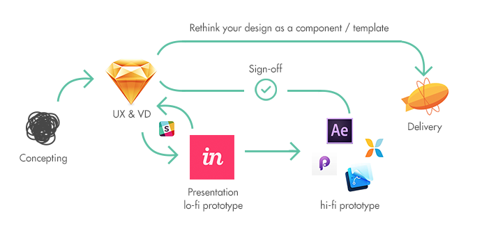 A Guide to Sketch